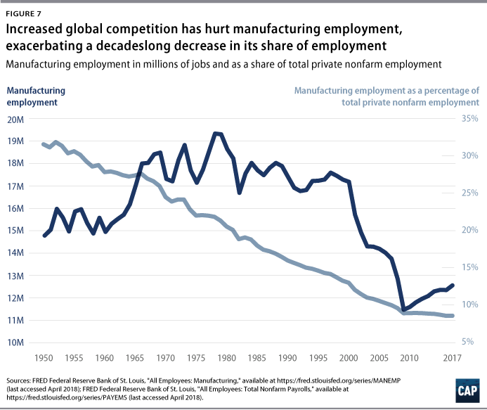 Blueprint for the 21st century center for american progress the decline in private demand for labor has multiple sources technological change increases worker productivity but does not guarantee a compensating malvernweather Image collections