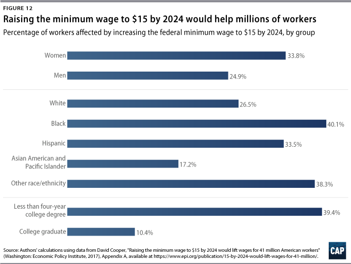 Blueprint for the 21st century center for american progress raising the minimum wage can also help boost the economy there is increasing evidence that the us labor market does not actually reflect the textbook malvernweather Image collections