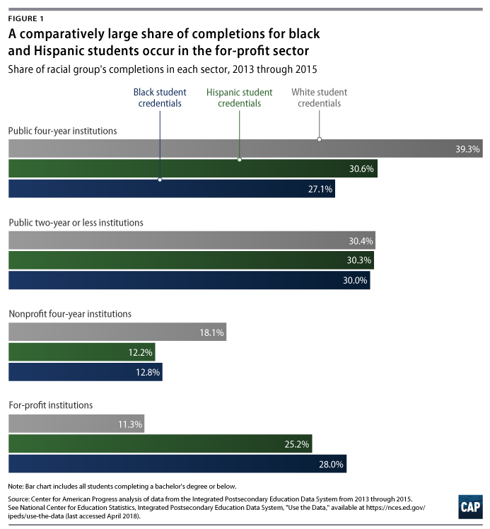 Only Fraction Of Students Are Prepared >> The Neglected College Race Gap Racial Disparities Among College