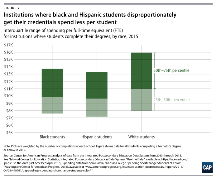 2017 05 05 Urban Institute Report Shows That Most Latino Children Live In States That Spend Less Per Child  >> The Neglected College Race Gap Racial Disparities Among College