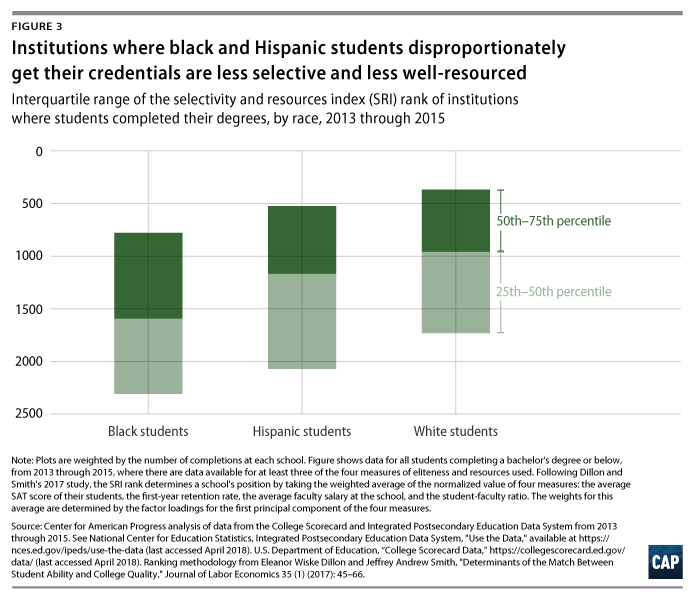 New Nces Study Examines Black White >> The Neglected College Race Gap Racial Disparities Among College