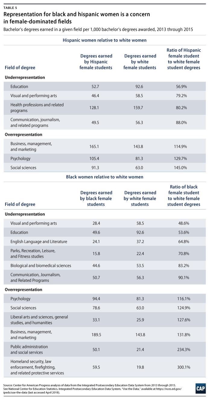 The Neglected College Race Gap: Racial Disparities Among