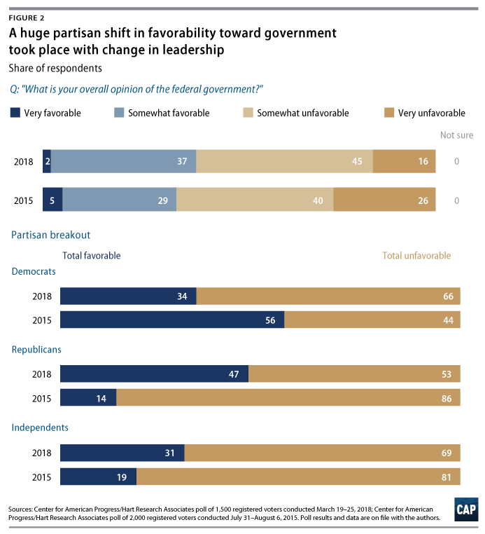 Trust In Government In The Trump Era Center For American Progress