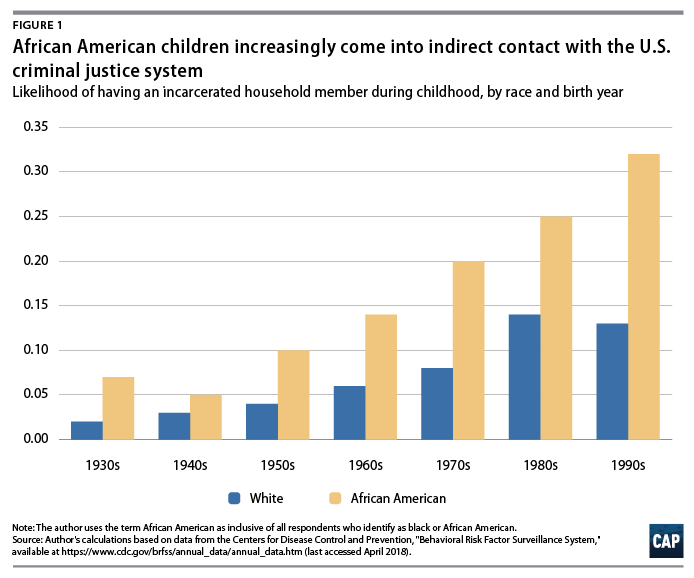 Mass Incarceration, Stress, and Black Infant Mortality - Center for