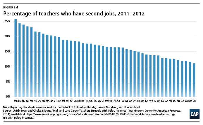 In Many States Teachers Earn So Little That They Qualify For Public Benefits Among Mid Career Teachers Or Teachers With 10 Years Of Teaching