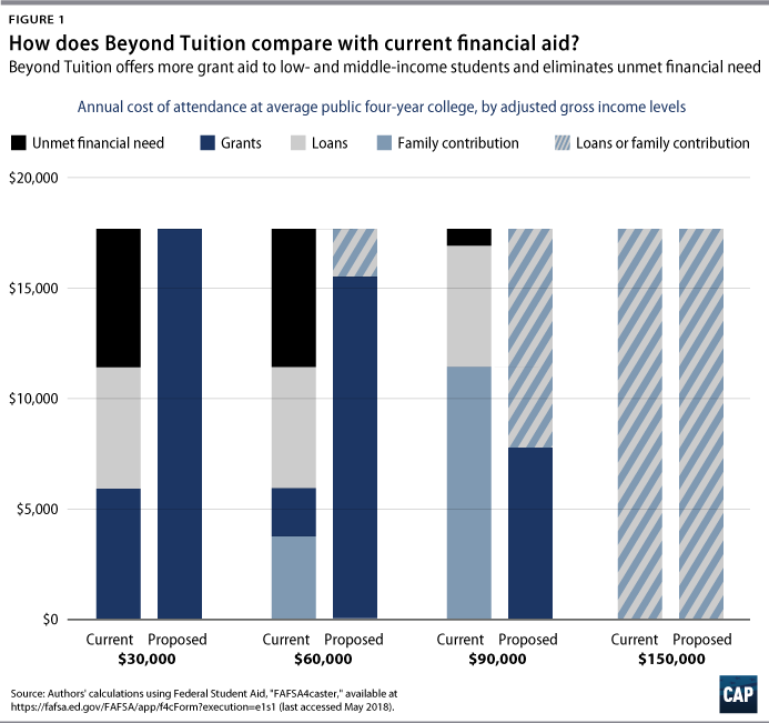 why college tuition should be lowered