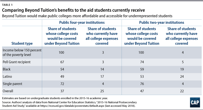 Beyond Tuition - Center for American Progress