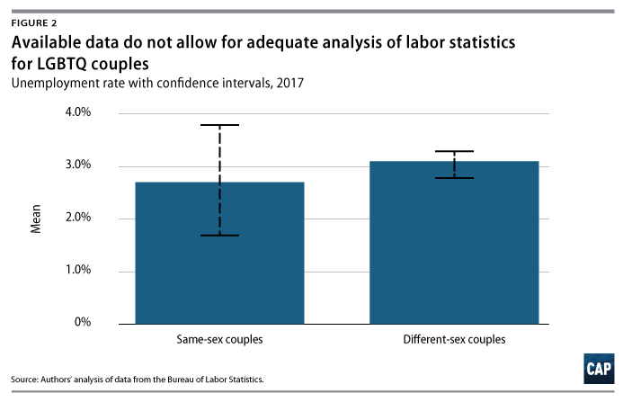 The much larger confidence interval for same-sex couples makes any  conclusion about the actual unemployment rate less certain.