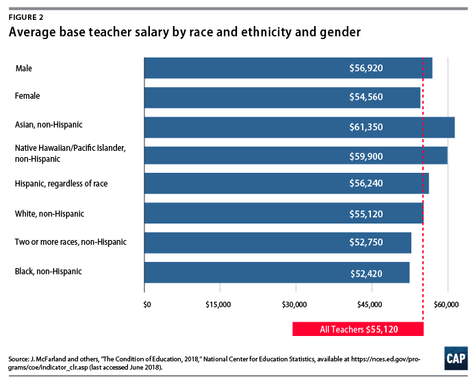 How to Give Teachers a $10,000 Raise - Center for American Progress