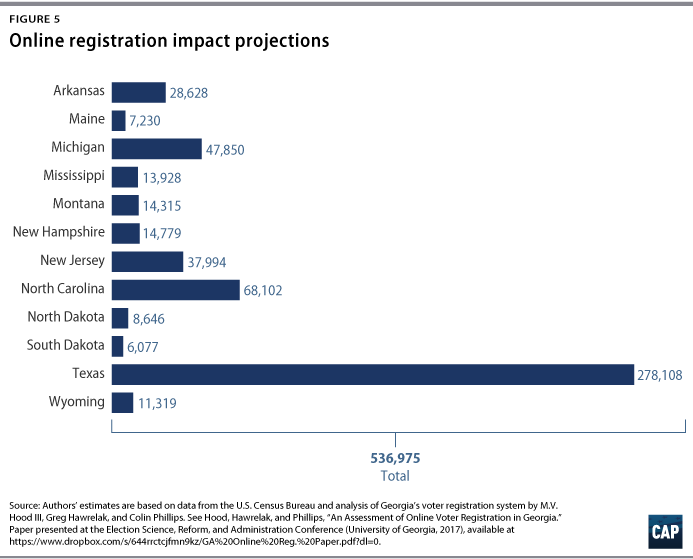 Increasing Voter Participation in America - Center for American Progress