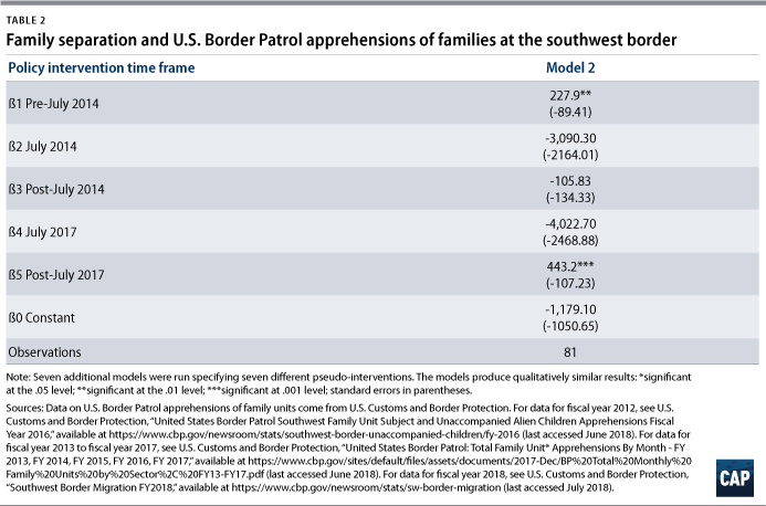 Do Family Separation and Detention Deter Immigration
