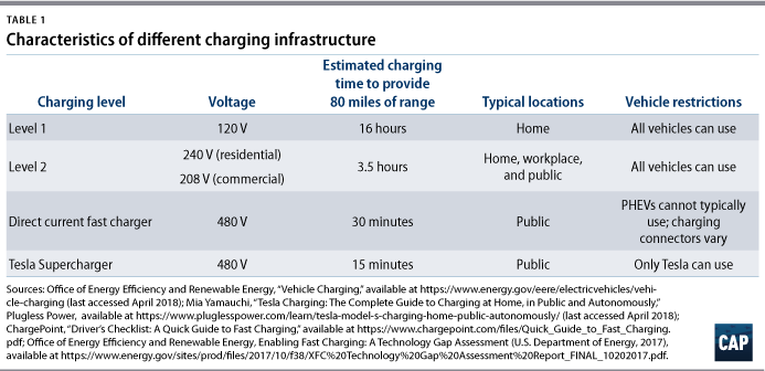 Investing in Charging Infrastructure for Plug-In Electric