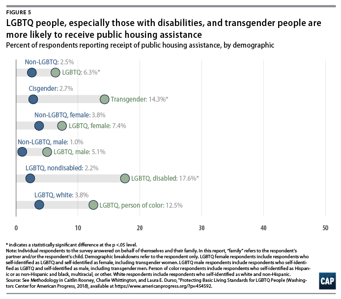 Protecting Basic Living Standards for LGBTQ People - Center for