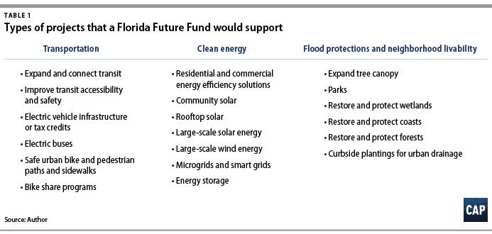 Florida Future Fund - Center for American Progress