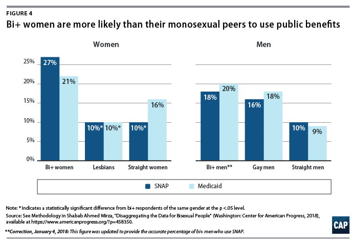 Disaggregating the Data for Bisexual People - Center for ...
