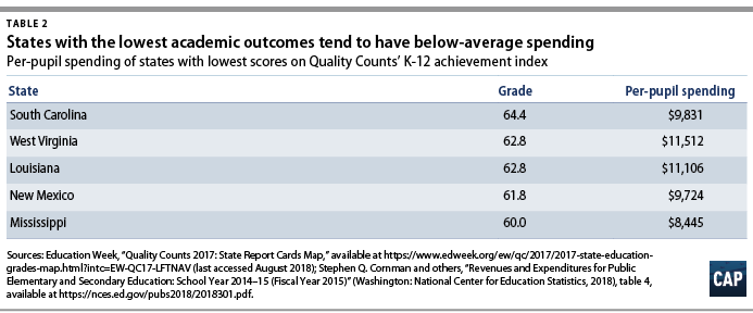Fixing Chronic Disinvestment in K-12 Schools - Center for