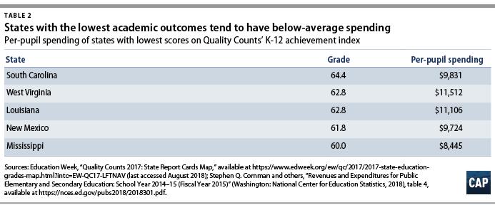 Fixing Chronic Disinvestment In K 12 >> Fixing Chronic Disinvestment In K 12 Schools Center For American