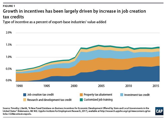 The Realities of Economic Development Subsidies - Center for