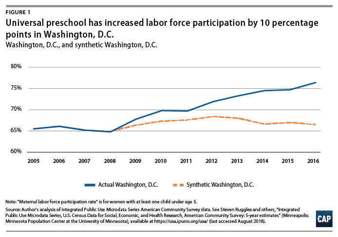 Pressures Rise As Pace Of Kindergarten >> The Effects Of Universal Preschool In Washington D C Center For