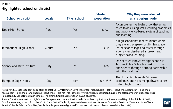 The States Vocational Education Problem >> Redesigning High School Local Perspectives From Schools And