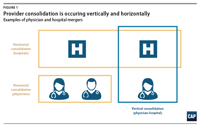 Provider Consolidation Drives Up Health Care Costs - Center for