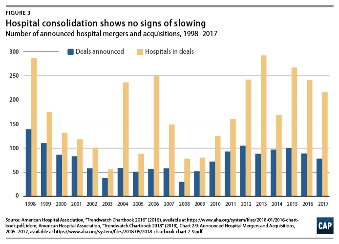 Provider Consolidation Drives Up Health Care Costs - Center