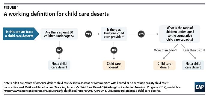 America's Child Care Deserts in 2018 - Center for American