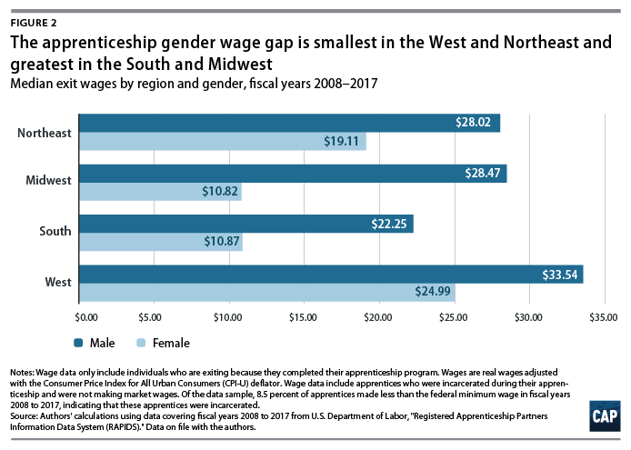 Wage Gaps and Outcomes in Apprenticeship Programs - Center