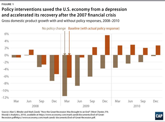 Budgeting the Future - Center for American Progress