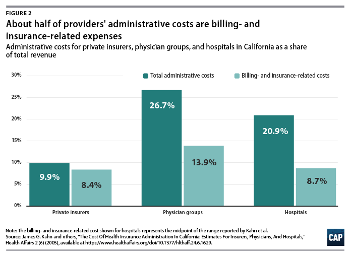 Excess Administrative Costs Burden the U.S. Health Care ...