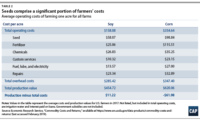 A Fair Deal for Farmers - Center for American Progress