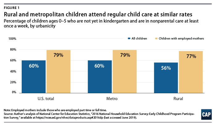 Figure 1: Rural and metropolitan children attend regular child care at similar rates