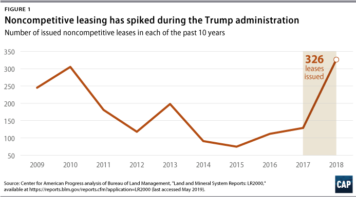 Figure 1: Line graph showing that noncompetitive leasing has spiked during the Trump administration