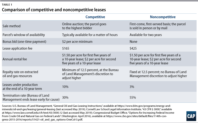 Table 1: Comparison of competitive and noncompetitive leases