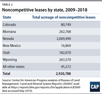 Table 2: Noncompetitive leases by state, 2009–2018