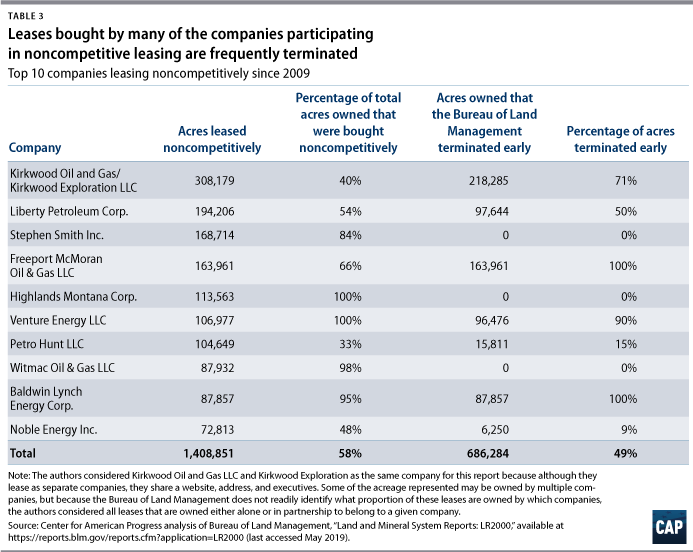 Table 3: Leases bought by many of the companies participating in noncompetitive leasing are frequently terminated, top 10 companies leasing noncompetitively since 2009