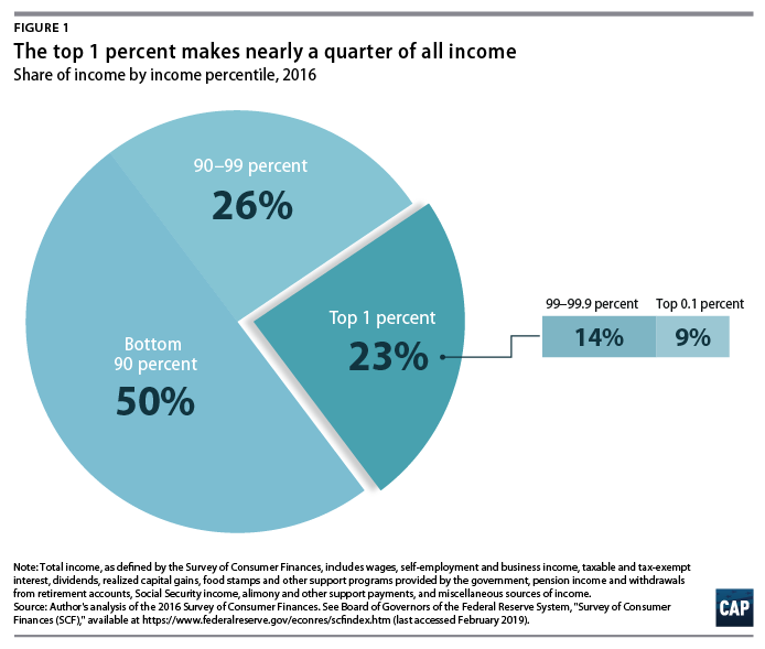 Ending Special Tax Treatment for the Very Wealthy - Center for