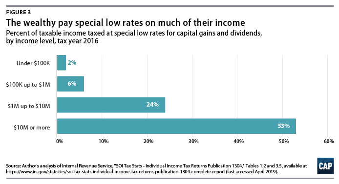 Ending Special Tax Treatment for the Very Wealthy - Center