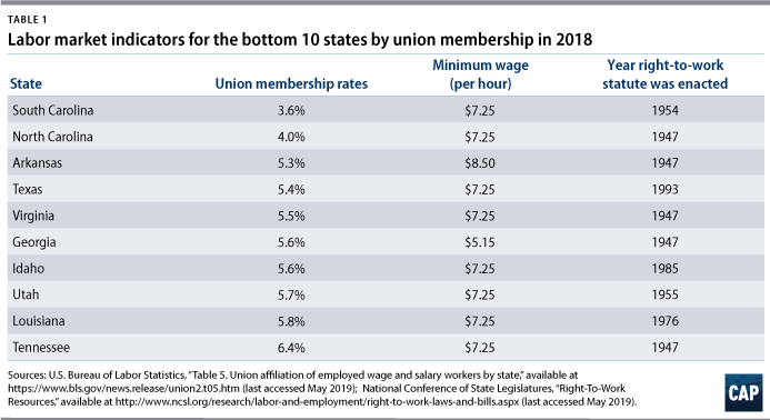 Table 1: Labor market indicators for the bottom 10 states by union membership in 2018