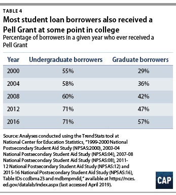 Addressing the $1 5 Trillion in Federal Student Loan Debt - Center