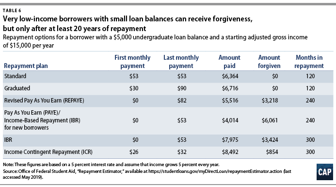 Addressing the $1 5 Trillion in Federal Student Loan Debt