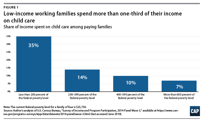 Figure 1, bar graph, Low-income working families spend more than one-third of their income on child care