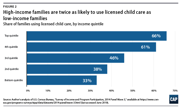 Figure 2: bar graph, High-income families are twice as likely to use licensed child care as low-income families