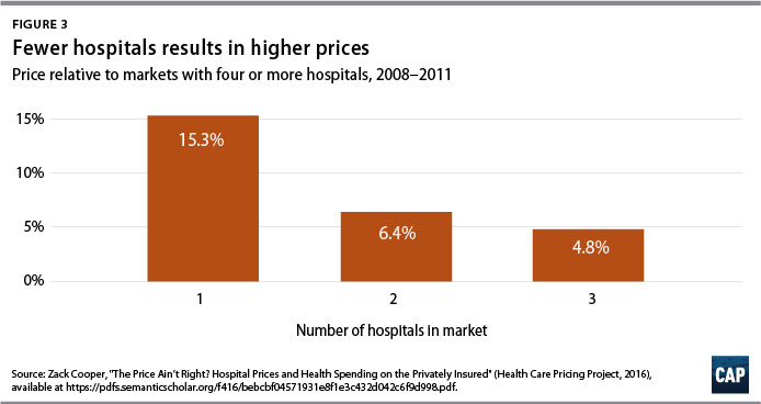 The High Price of Hospital Care - Center for American Progress