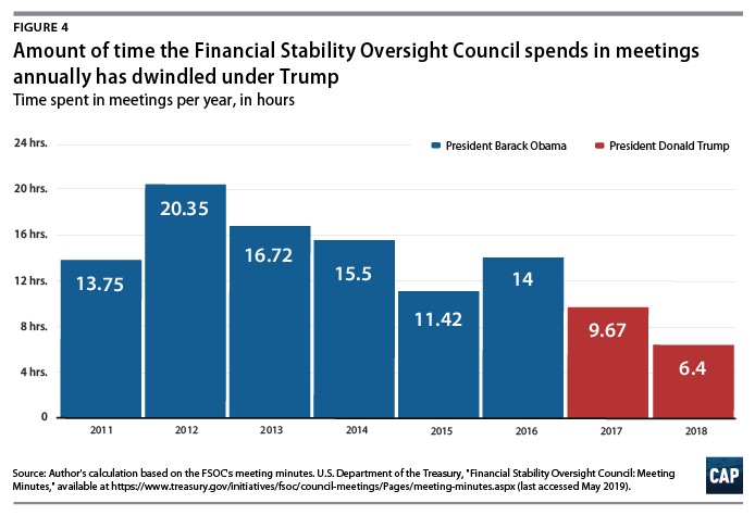 Figure 4: bar graph, Amount of time the FSOC spends in meetings annually has dwindled under Trump
