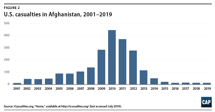 The Case for a New U S  Relationship with Afghanistan