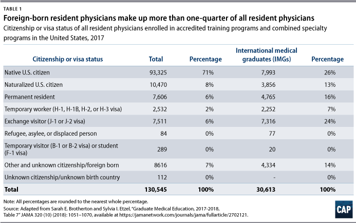 Table 1: Foreign-born resident physicians make up more than one-quarter of all resident physicians