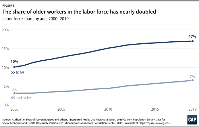 Figure 1: Line graph, The share of older workers in the labor force has nearly doubled