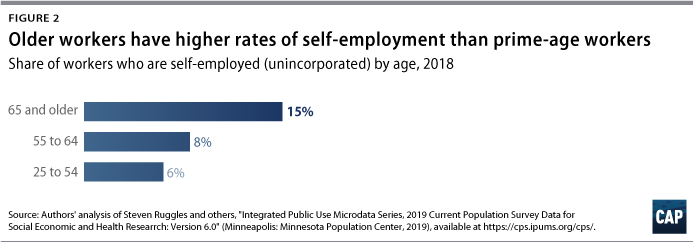 Figure 2: Bar graph, Older workers have higher rates of self-employment than prime-age workers