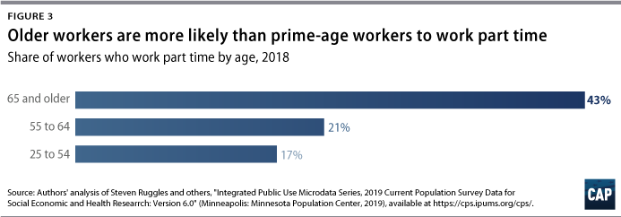Figure 3: Bar graph, Older workers are more likely than prime-age workers to work part time
